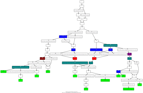 Flowchart of the Make Your Way story now that editing pass 2.0 is completed